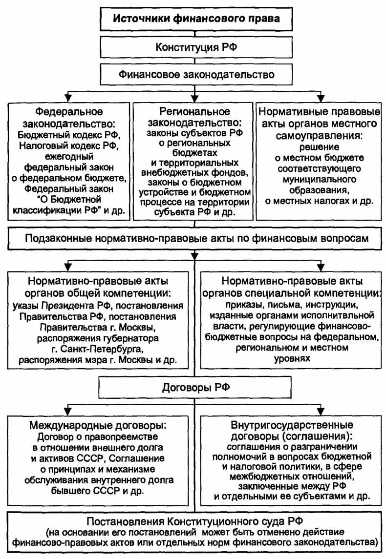 Правовое регулирование государственных расходов рф реферат 8962