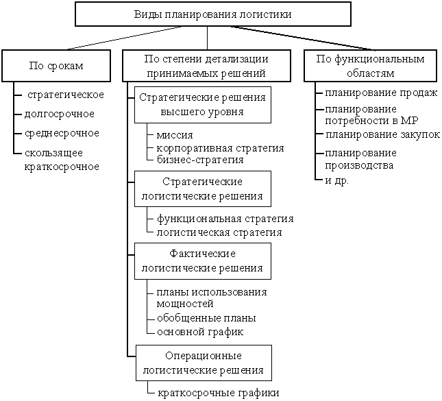 Стратегические тактические и оперативные решения реферат 6226
