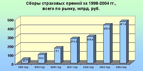 Статистика страхования и страхового рынка  Общая сумма страховых премий взносов и страховых выплат по всем видам страхования за 2004 год составила соответственно 471 6 и 307 6 млрд руб или