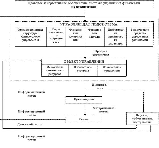 Структура системы управления финансами предприятия Рис 2 Структура и процесс функционирования системы управления финансами на предприятии