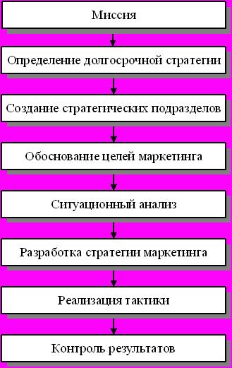 Схема стратегического планирования Схема стратегического планирования