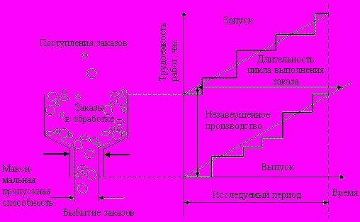 Схема распределения материальными потоками