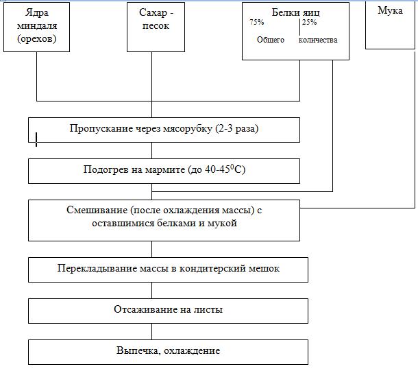 Схема приготовления воздушно-орехового полуфабриката