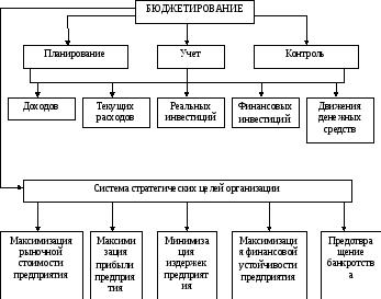 Структурная схема текущего планирования