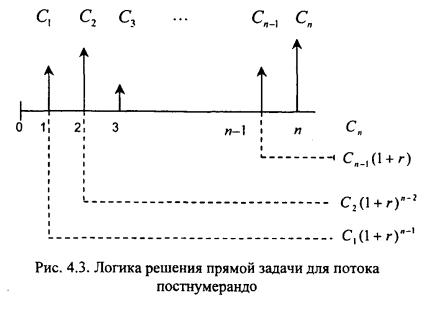 Решение задач по оценки аннуитета постнумерандо графическое решение задачи линейного программирования пример решения