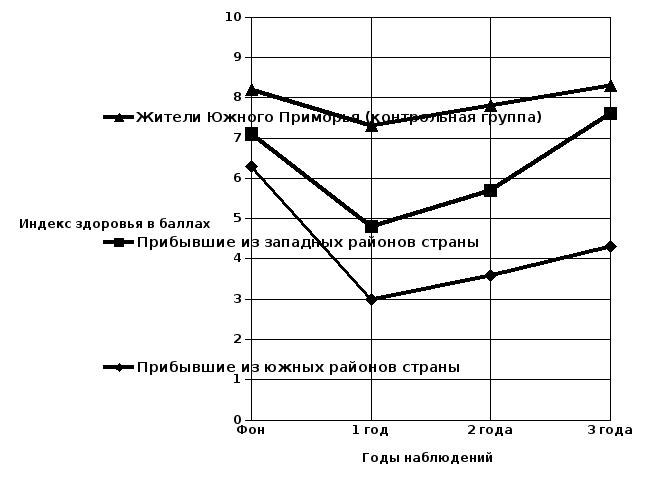 Реферат гигиенические аспекты акклиматизации 7348