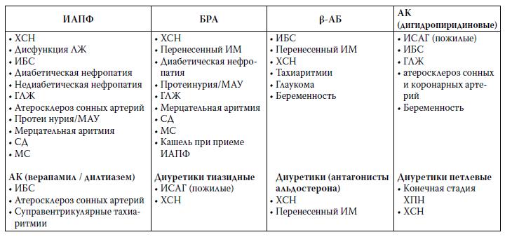 Адреноблокаторы альфа и бета реферат 2513