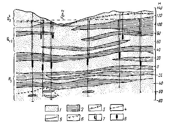 Гидравлическая связь между напорным и безнапорным водоносным горизонтом