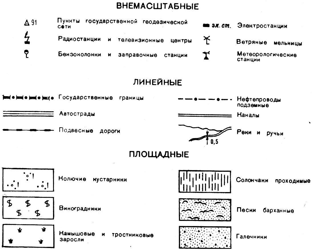 условные знаки в топографии картинки