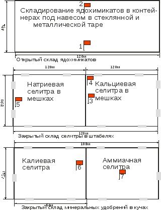 Реферат тушение пожаров на складах удобрений и ядохимикатов 8388
