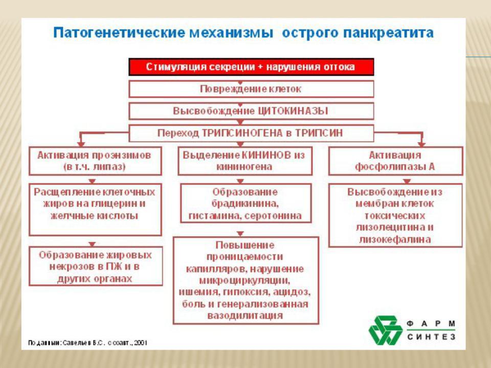 Презентация на тему хронический панкреатит