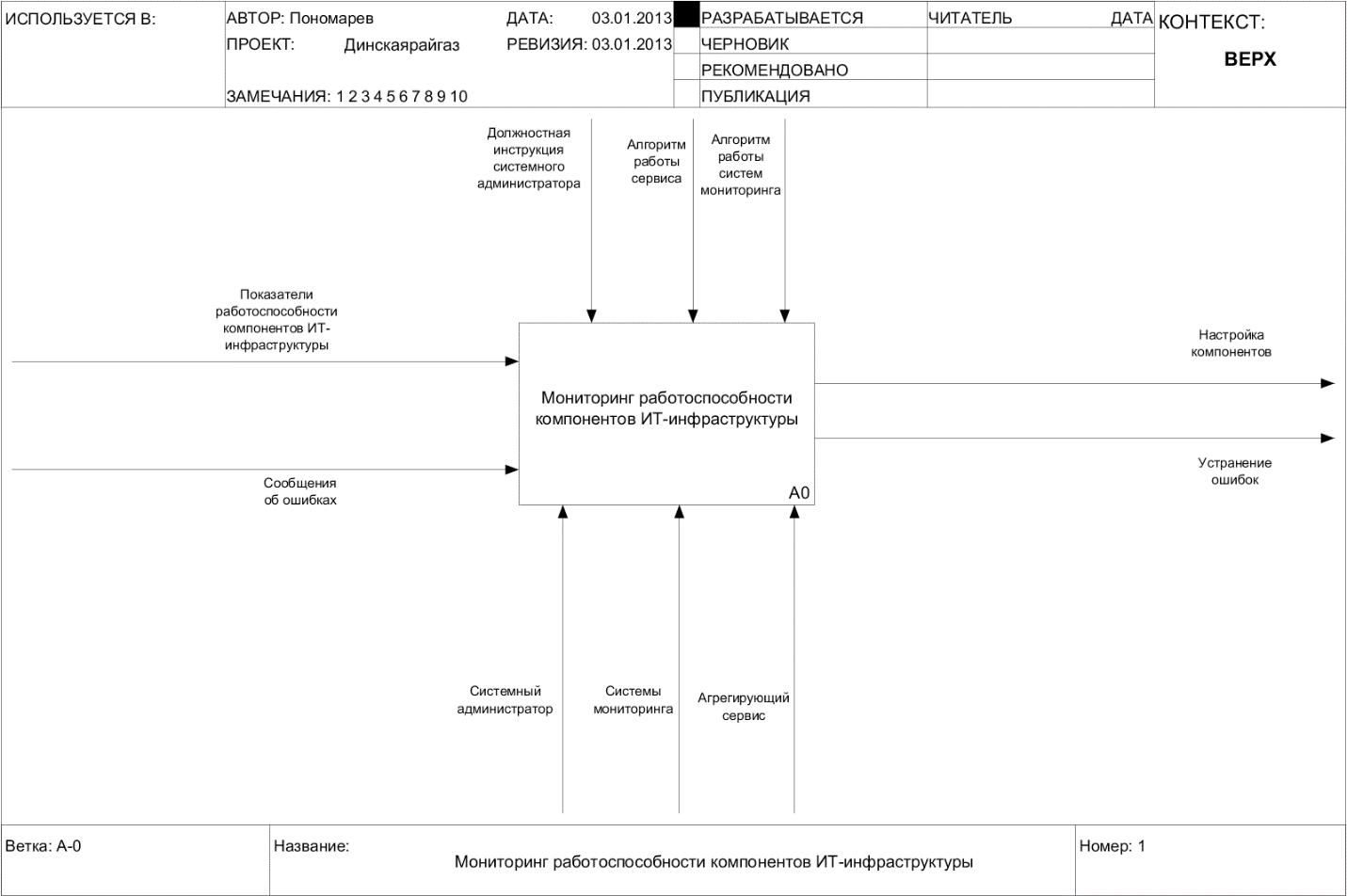 Моделирование бизнес процессов Начнем с контекстной диаграммы отображающей черный ящик Мониторинг работы компонентов ИТ инфраструктуры рисунок 8