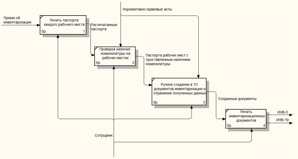 Моделирование процесса проведения инвентаризации материально  Рисунок 1 7 Текущий бизнес процесс инвентаризации базовый уровень