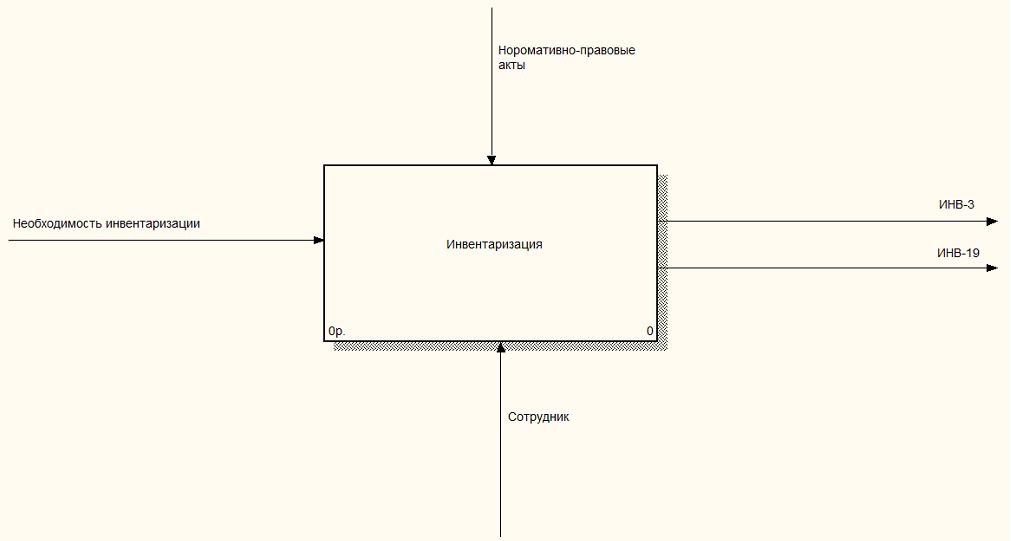 Моделирование процесса проведения инвентаризации материально  Моделирование процесса проведения инвентаризации материально ответственным сотрудником как есть