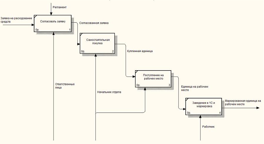 Моделирование процесса проведения инвентаризации материально  Текущий процесс инвентаризации Вариант 2 детализация