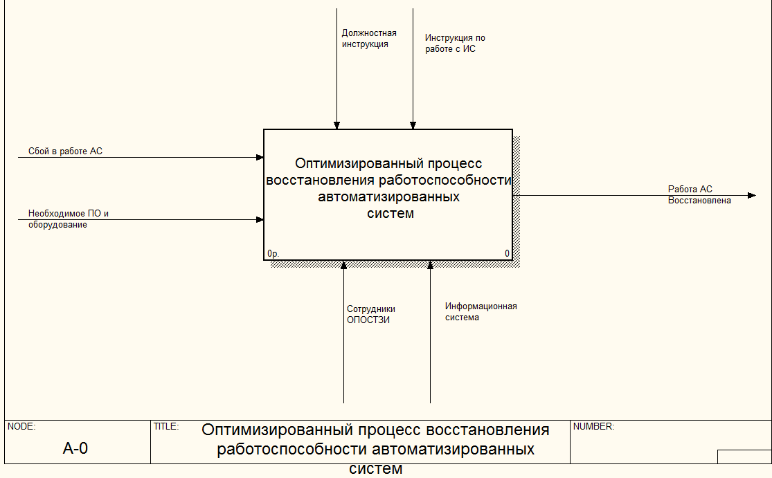 To be рисунок 1 1 контекстная диаграмма нотации dfd проведем реклама в мероприятиях по стимулированию сбыта товаров и услуг