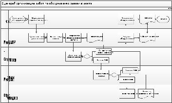 Сценарий проблемного бизнес процесса организации работы по  Сценарий проблемного бизнес процесса организации работы по обслуживанию заявки клиента