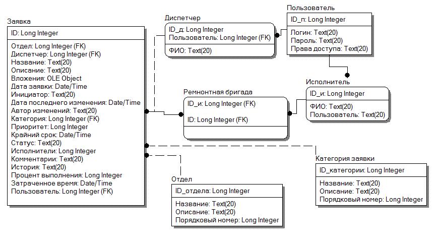 Проектирование модели данных для информационной системы help desk  информационной системы help desk отдела технической поддержки ООО Трейд Для перехода на физический уровень следует исключить связи многие ко многим
