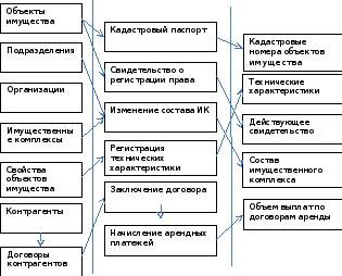 Инфологическая модель системы Концептуальная модель информационной системы отдела управления имуществом
