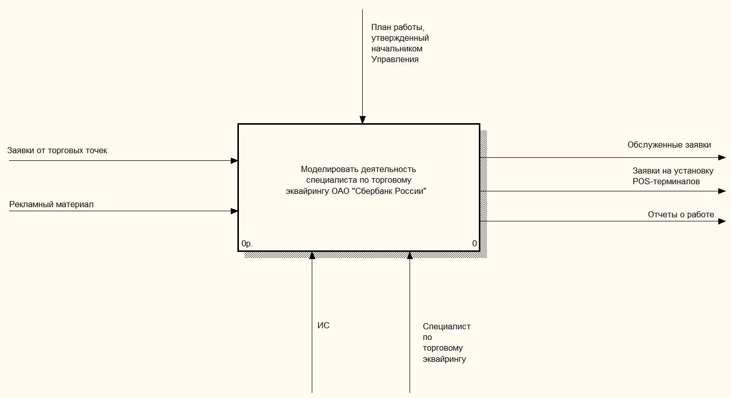 Модели оптимизированных бизнес процессов