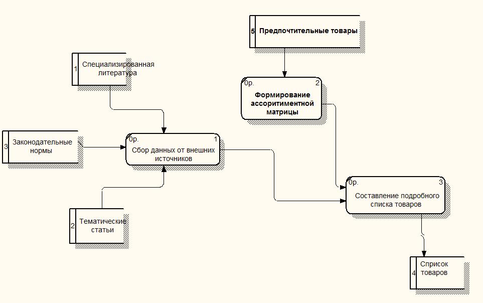 Построение функциональной модели бизнес процессов Перейдем на один уровень ниже и заглянем внутрь черного ящика Определение списка товаров для ассортимента рисунок 2 4 Это целиком новый процесс