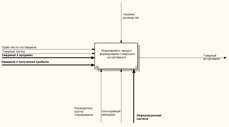Построение функциональной модели бизнес процессов