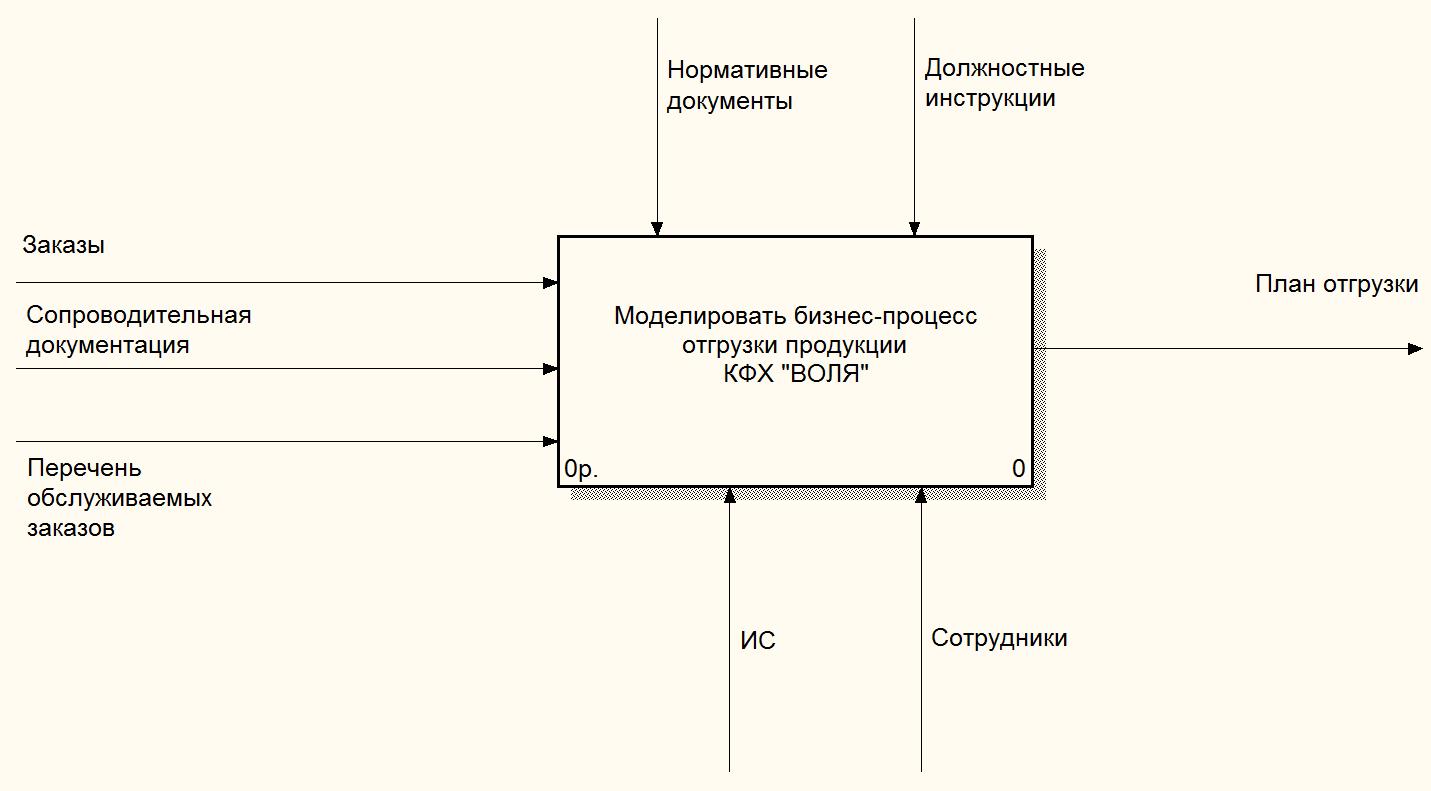 продуктовый отдел бизнес план