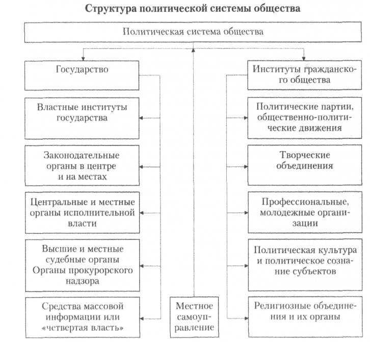 Типы политической системы реферат 9489