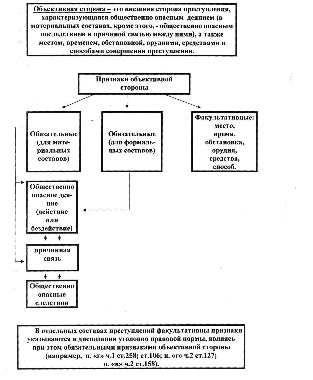 Виды составов преступления  факультативных признаков состава преступления являются процессом фактического доказывания