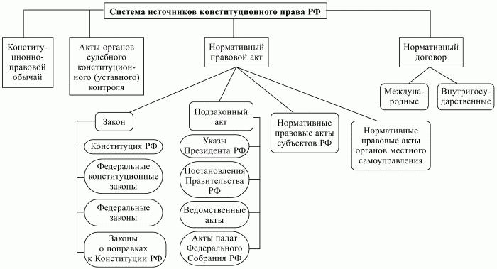 Система конституционного права включает следующие правовые институты