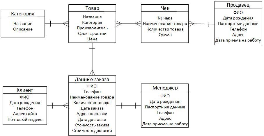 Практическая работа проектирование реляционной модели базы данных статья работа для девушек