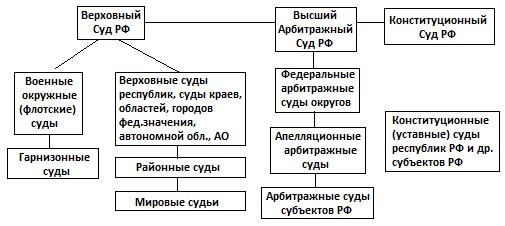 24. Федеральные суды и суды субъектов рф, их соотношение.