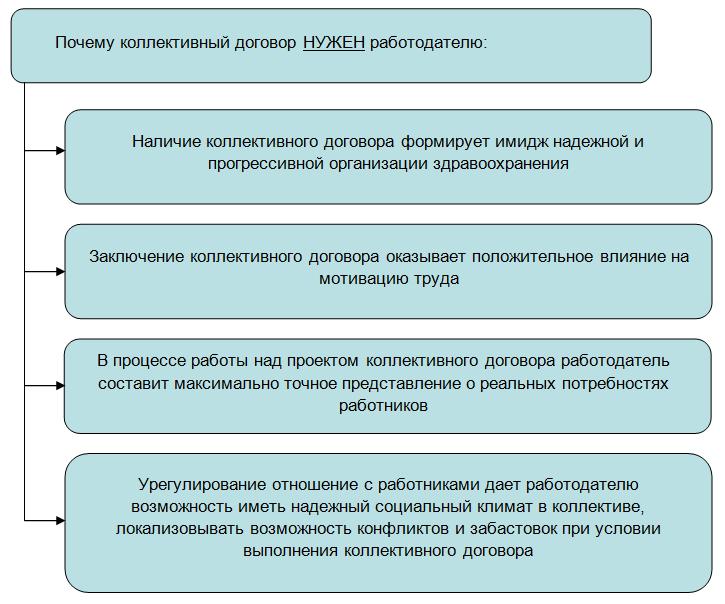 Коллективный договор и общие понятия документа: на какой срок заключается, нюансы заключения || На кого распространяется действие коллективного договора