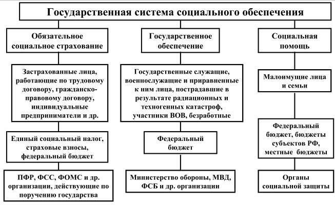 Государственная система социального обеспечения Государственная система социального обеспечения