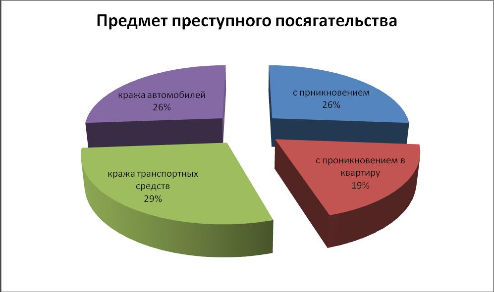 Проблемный анализ по кражам