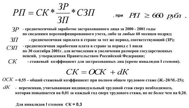 Приложение Рисунки Расчетный размер трудовой пенсии РП