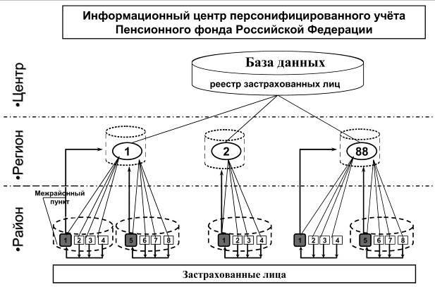 Подтверждение стажа Работа за пределами РФ подтверждается документом территориального органа ПФР об уплате страховых взносов на обязательное пенсионное страхование