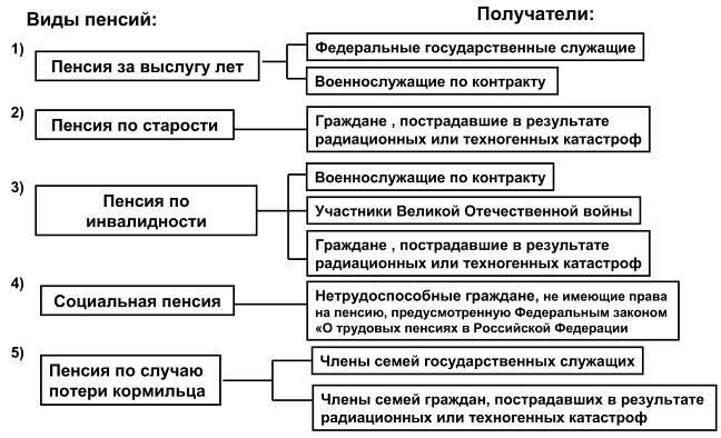 Глава Пенсии по государственному пенсионному обеспечению Рисунок 35 Государственное пенсионное обеспечение в Российской Федерации