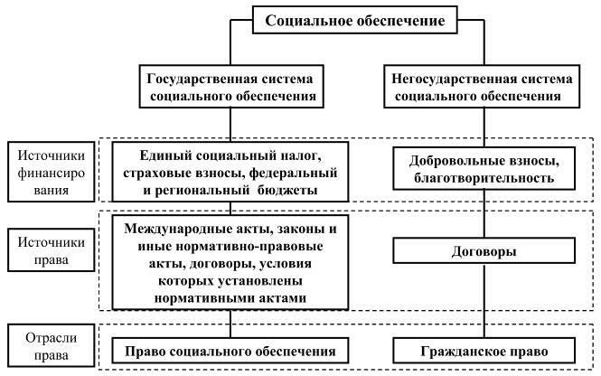 Предмет и метод права социального обеспечения дипломная работа 124