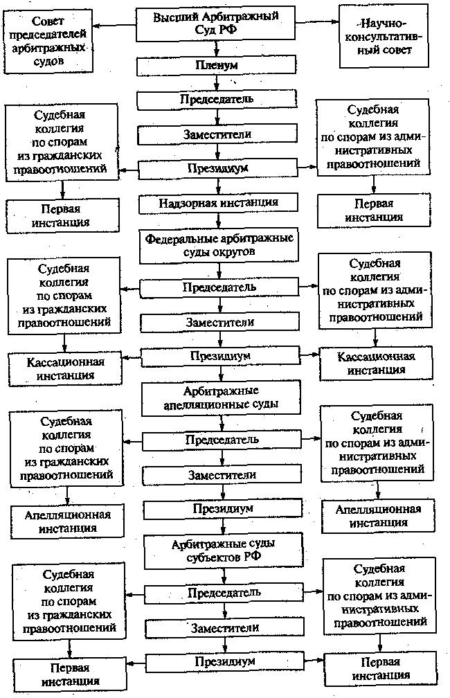 Арбитражный управляющий обучение в челябинске