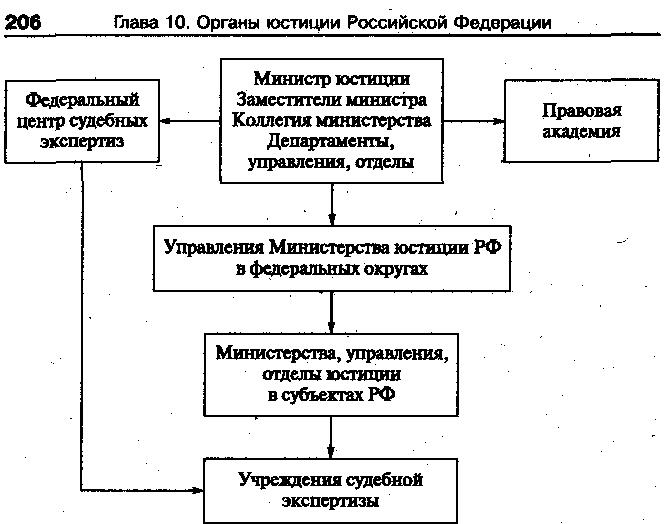 Основные направления деятельности министерства юстиции рф реферат 568