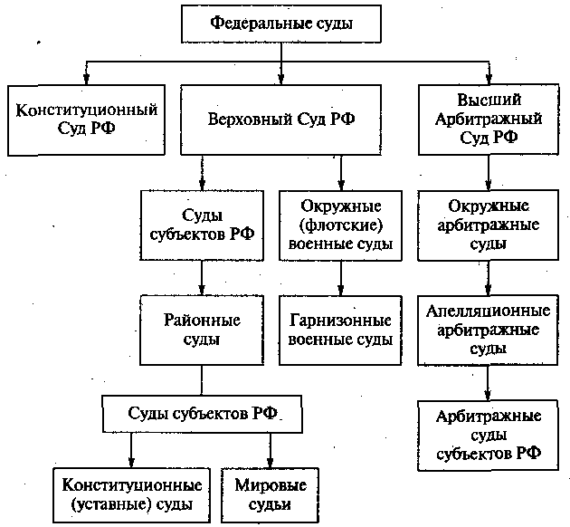 2.3. Судебная система Российской Федерации