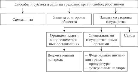 Изображение - Понятие и способы защиты трудовых прав работников img-kHsGCy