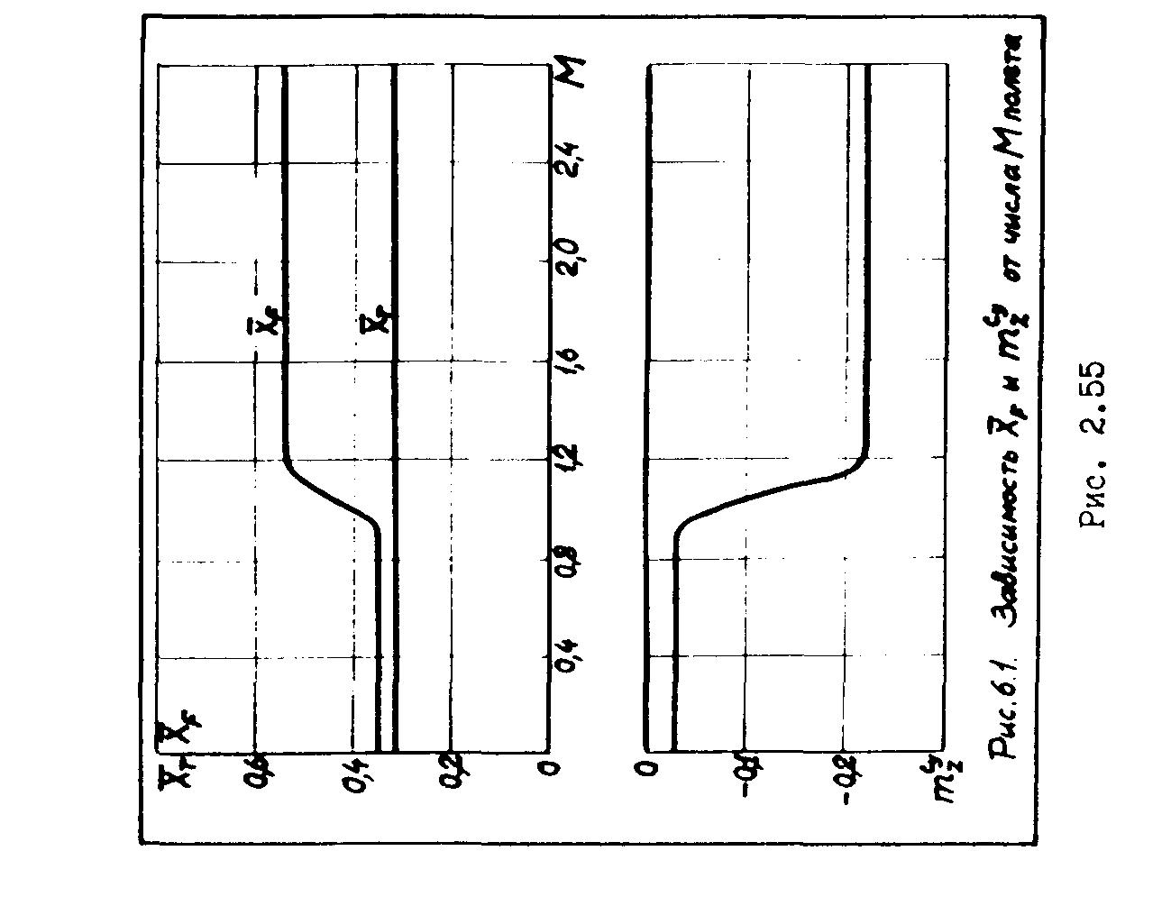 Объемная компоновка и центровка самолета 2 7 РАЗРАБОТКА КОНСТРУКЦИИ АГРЕГАТА