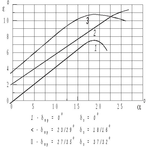 Распределение подъемной силы по размаху крыла
