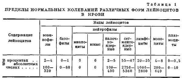 Анализ крови скорость свёртования и кровотечения Справка флюорографии Площадь Гагарина