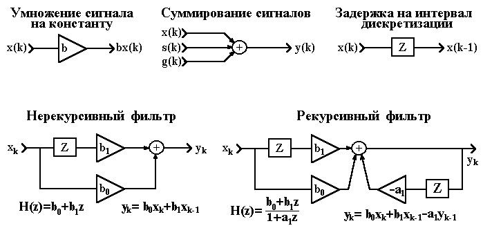 Структурная схема цифрового фильтра