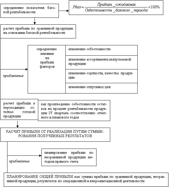 Полная Себестоимость Товарной Продукции Формула