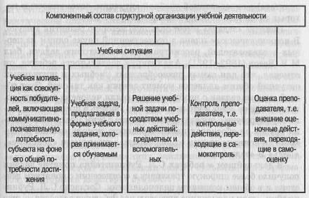 Реферат понятие и структура учебной деятельности 9604