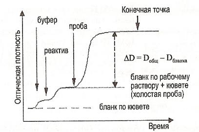 Гликозилированный гемоглобин при сахарном диабете